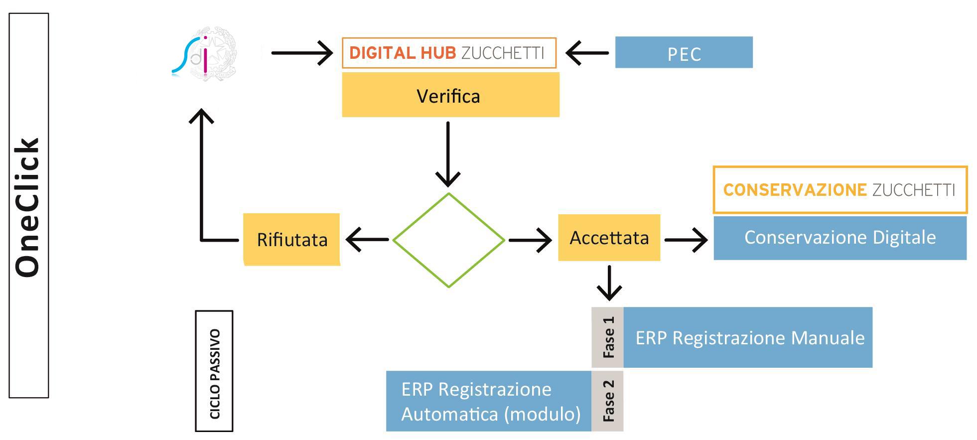 digital hub zucchetti
