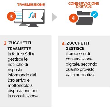 app digital hub zucchetti